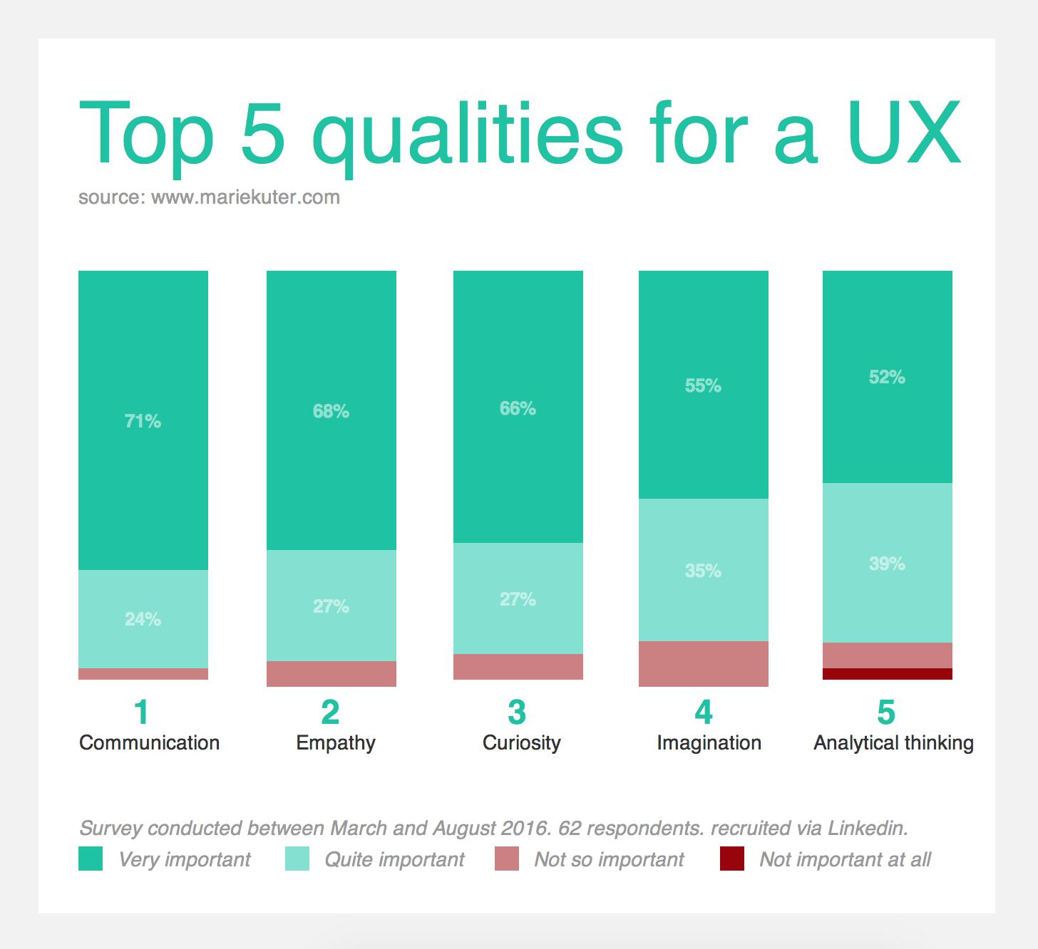 UX-top-5-qualities