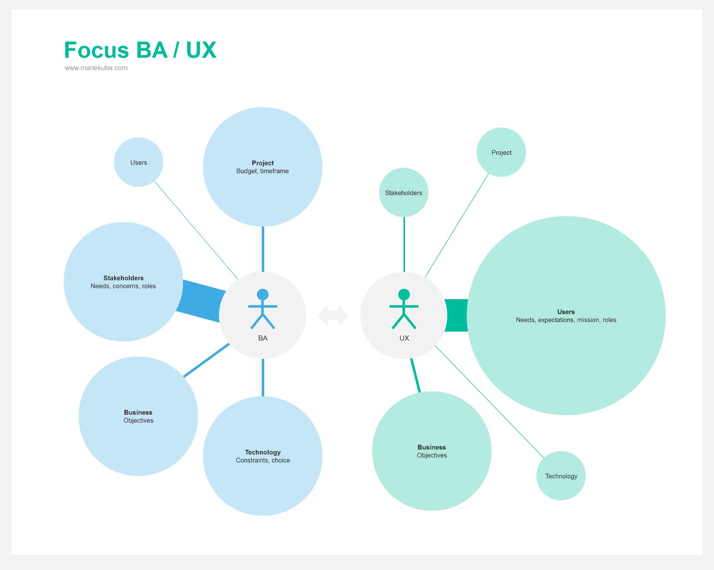 The Business Analysis of UX - Project steps - Marie Kuter