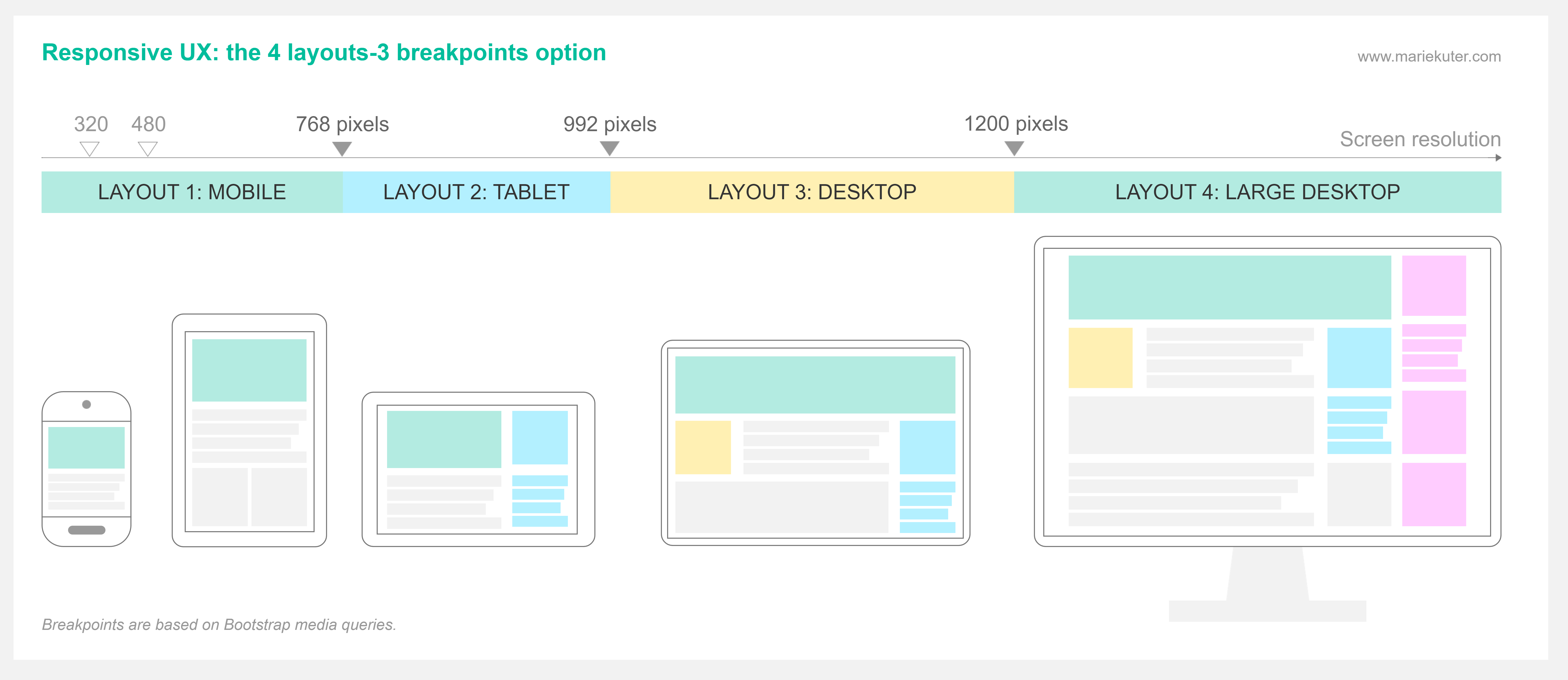 Responsive UX Breakpoints: the 4 layouts, 3 breakpoints option