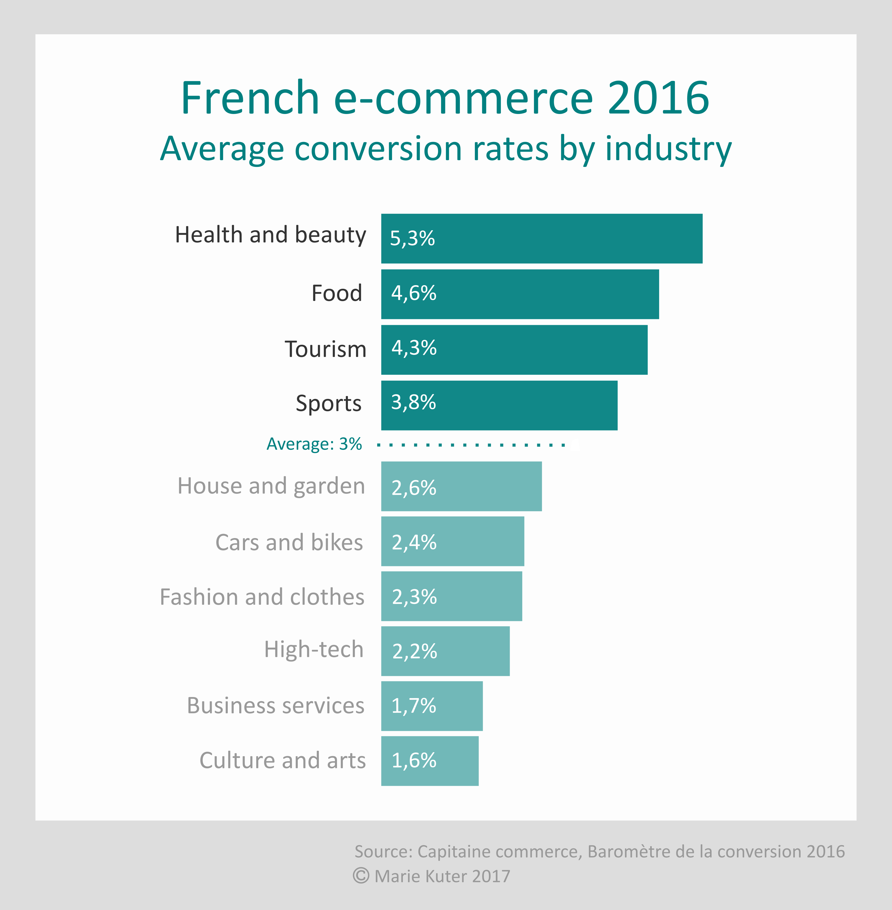 French e-commerce barometer 2016: conversion rates by industry