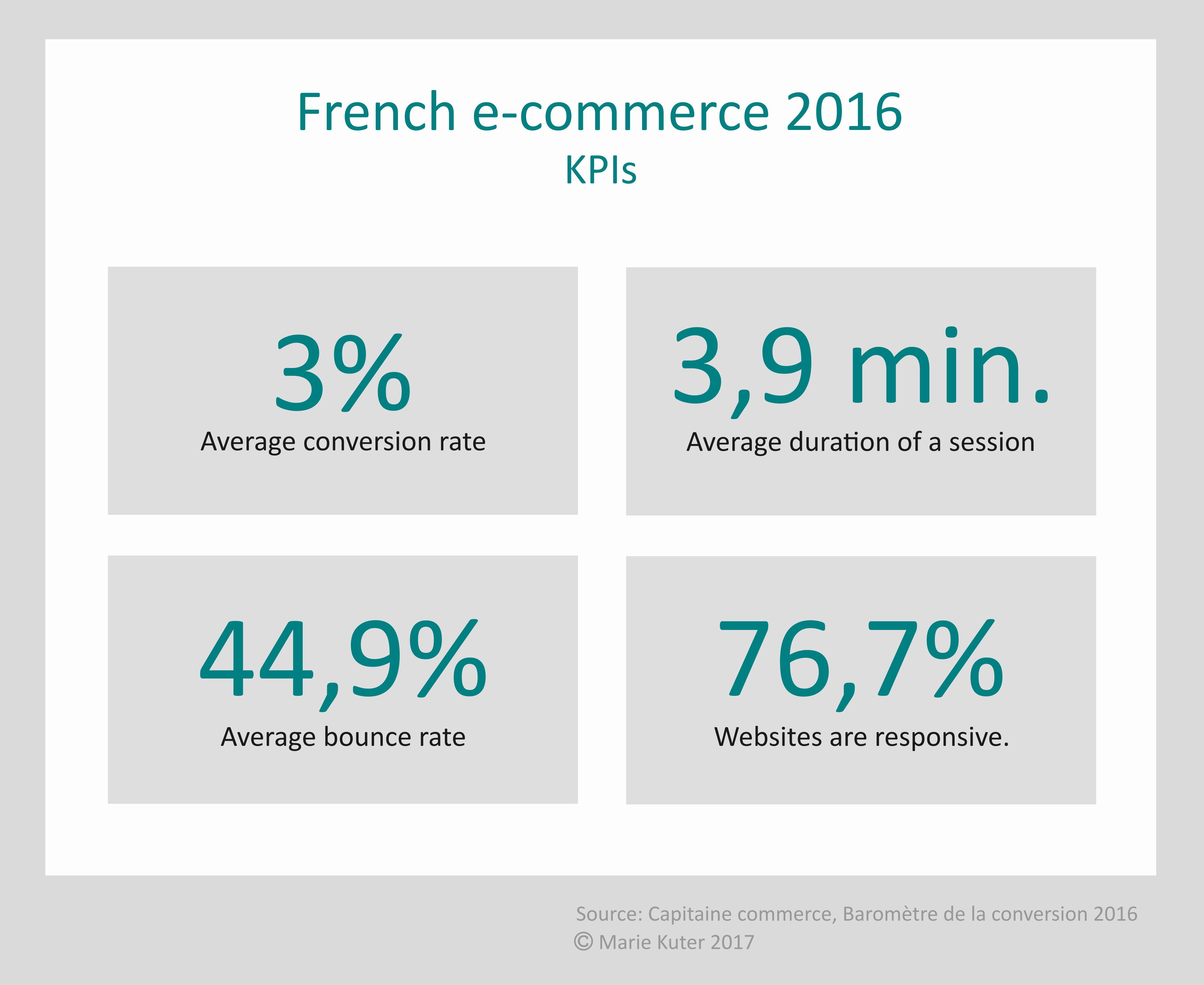 French e-commerce 2016: KPIs