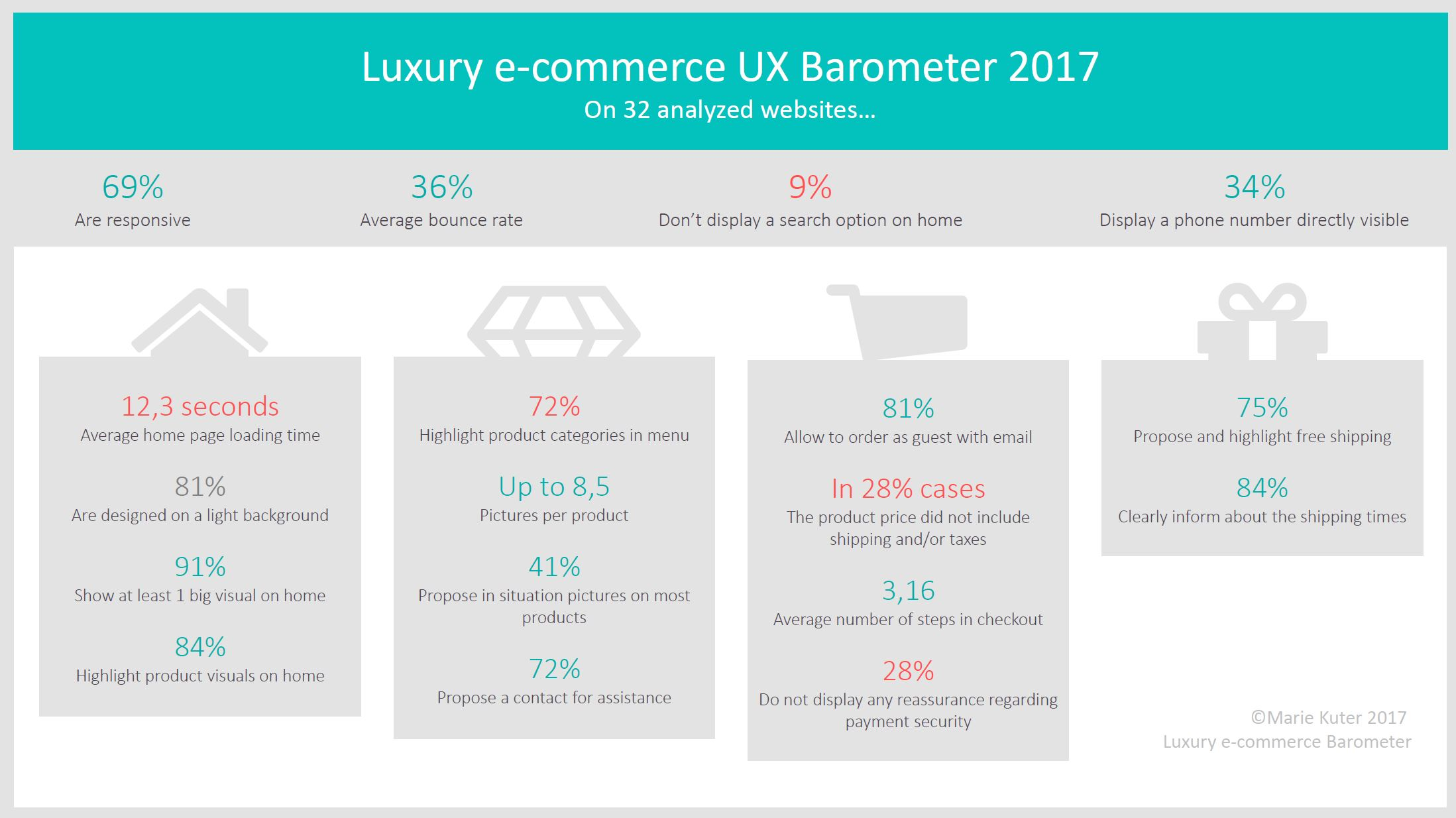 Luxury e-commerce UX Barometer 2017: Key findings, a few figures