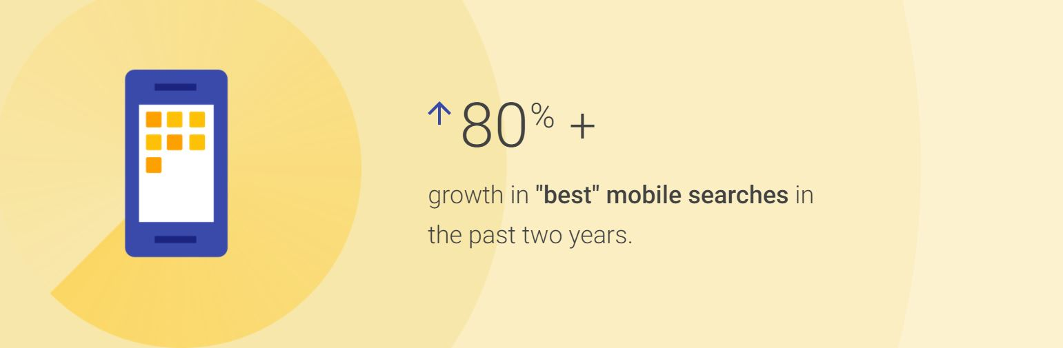 "Google e-shopping Insights 2017 - +80% growth in ""best"" mobile searches in the past 2 years"