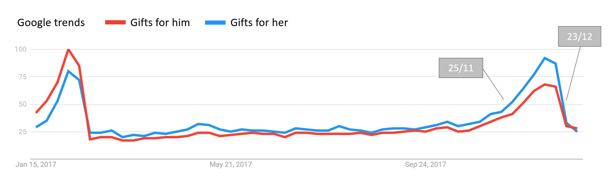 Luxury newsletters for Christmas: Searches for gifts for him/her