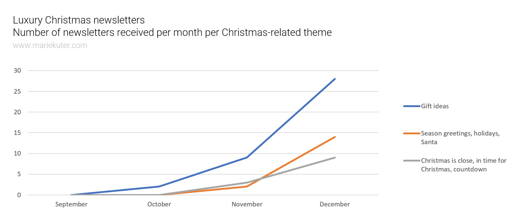 Luxury newsletters for Christmas: Number of related emails per month